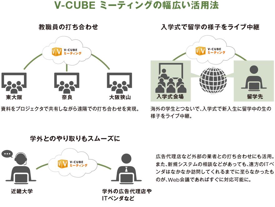 V-CUBE ミーティングの幅広い活用法