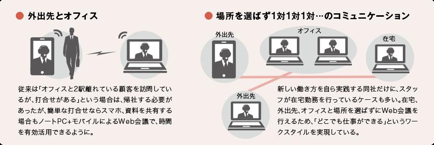 従来は「オフィスと2駅離れている顧客を訪問しているが、打合せがある」という場合は、帰社する必要があったが、簡単な打合せならスマホ、資料を共有する場合もノートPC+モバイルによるWeb会議で、時間を有効活用できるように。
