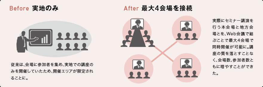 従来は、会場に参加者を集め、実地での講座のみを開催していたため、開催エリアが限定されることに。