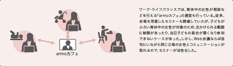 ワーク・ライフバランスでは、育休中の女性が相談などを行える「armoカフェ」の運営も行っている。従来、会場を用意したセミナーも開催していたが、子どもが小さい育休中の女性が対象のため、出かけられる範囲に制限があったり、当日子どもの具合が悪くなり参加できないケースがあった。しかし、Web会議ならば自宅にいながら同じ立場の女性とコミュニケーションが取れるので、セミナーが活性化した。
