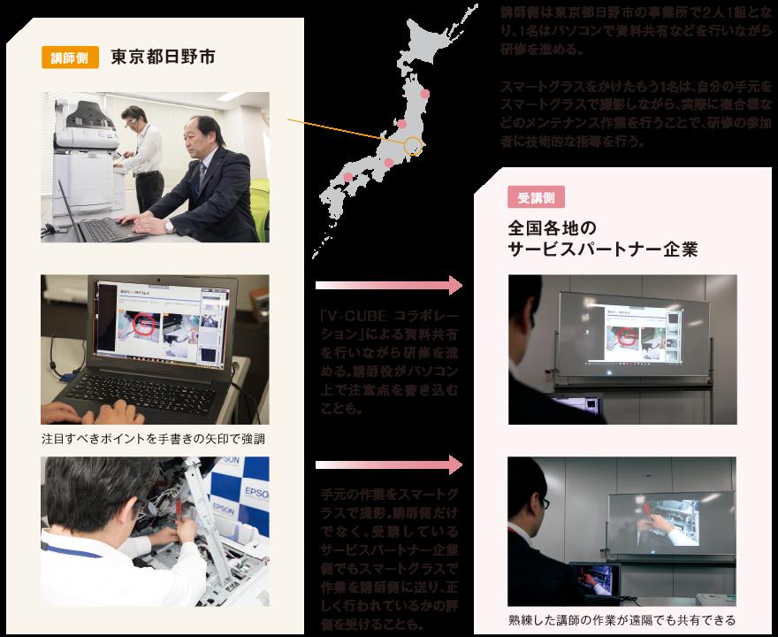 エプソン販売株式会社における 「スマートグラス+xSync Prime Collaboration」の活用法