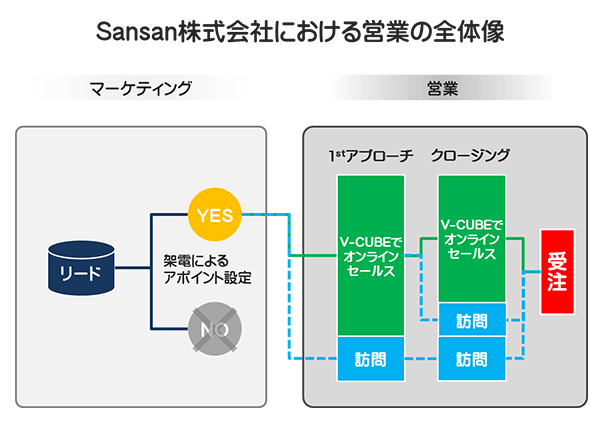 Sansan株式会社における営業の全体像