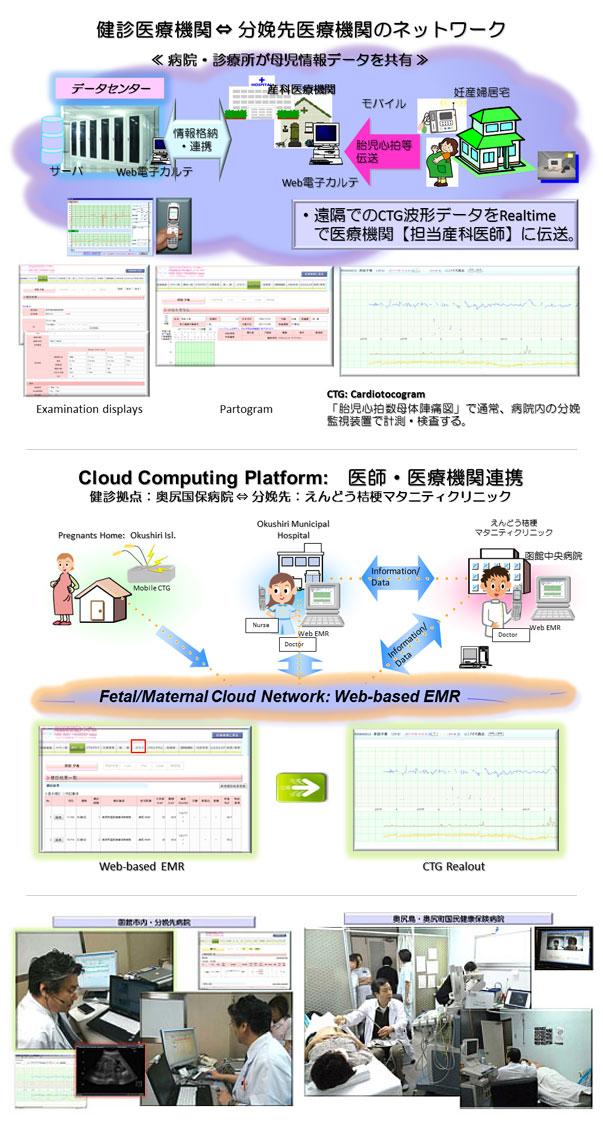「周産期医療支援システム」のイメージと実際(図提供:北海道地域ネットワーク協議会)