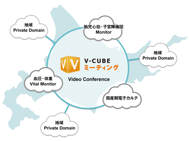 V-CUBE ミーティングにより、すべての周産期医療支援システムのコンポーネントが有効に。