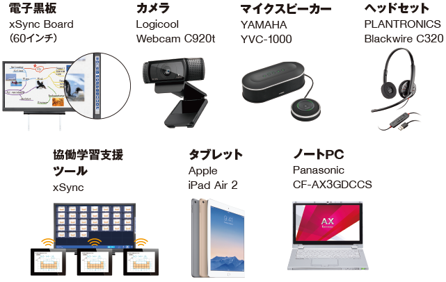 電子黒板 xSync Board,カメラ Logicool Webcam C920t,マイクスピーカー YAMAHA YVC-1000,ヘッドセット PLANTRONICS Blackwire C320,協働学習支援ツール xSync,Apple iPad Air 2,Panasonic CF-AX3GDCCS