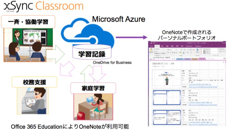 「xSync Classroom」と「Office 365 Education」との連携イメージ