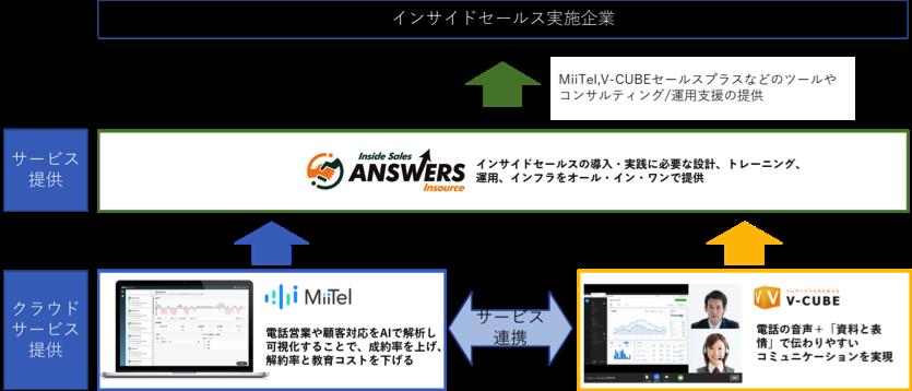MiiTel、ANSWERS、V-CUBEのサービス連携イメージ