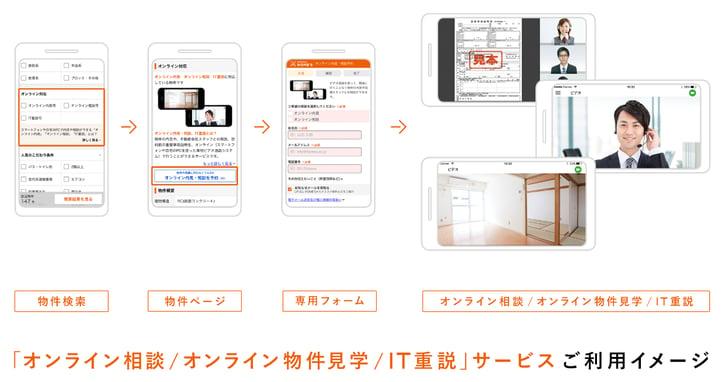 「オンライン相談/オンライン物件見学/IT重説」サービスご利用イメージ