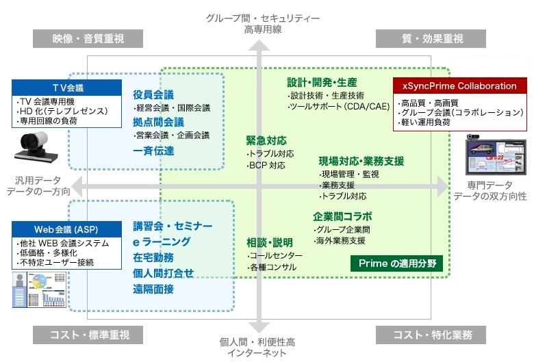 テレビ会議/Web会議と比較してのxSync Prime Collaborationの位置づけ イメージ