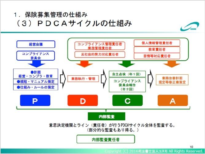 PDCAサイクルの仕組み
