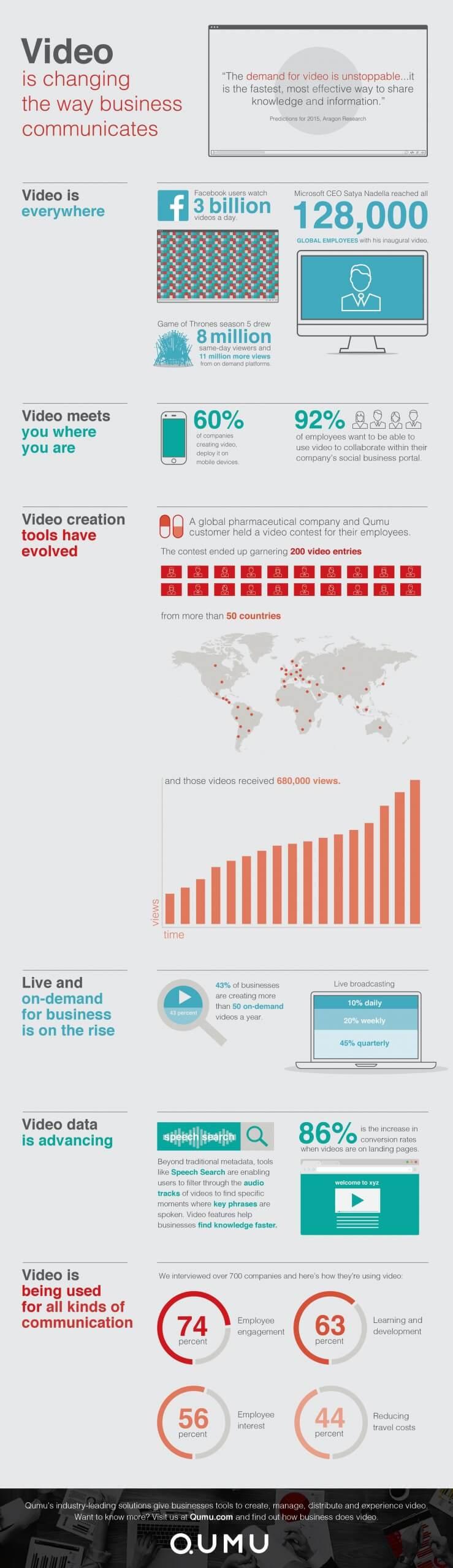 「動画によって仕事のコミュニケーション方法が変わる」インフォグラフィック