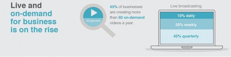 ビジネス用途のライブ配信とオンデマンドは増加傾向にある イメージ