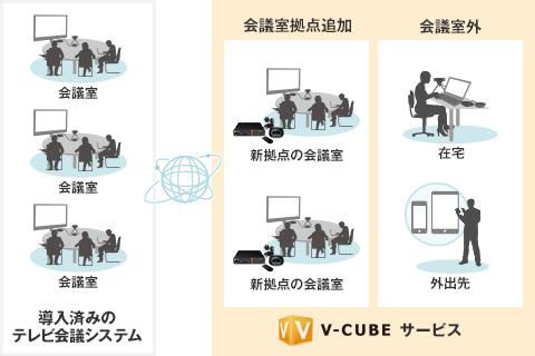 リプレイス/既存システムの拡張 イメージ