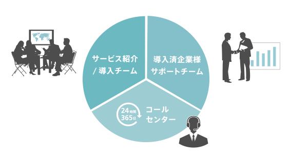 「社内での会議システム活用」を支援するサポート体制