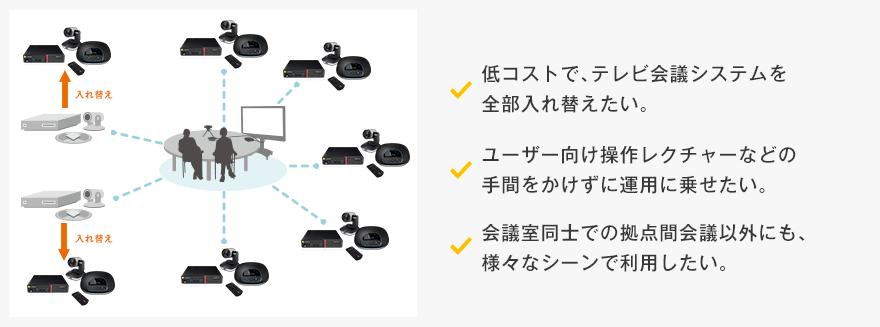 テレビ会議システムの全面入れ替えを検討されている企業様  携