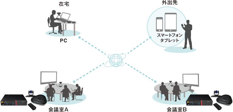 テレビ会議システムとV-CUBEサービスをマルチデバイスで接続し、利用シーン拡張
