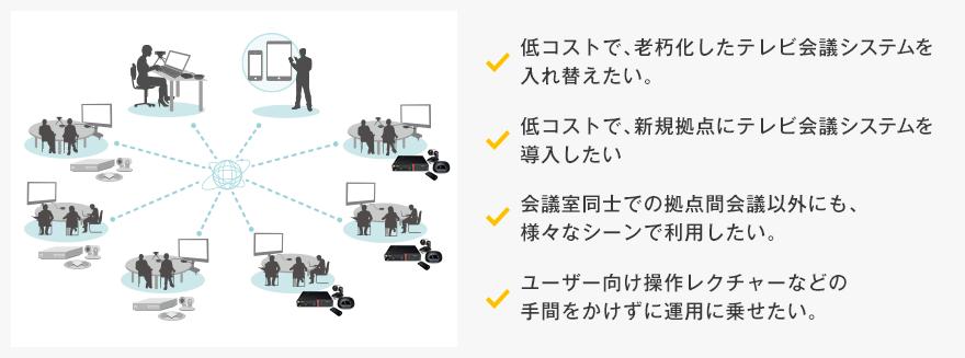 テレビ会議システムの部分的な入れ替えを検討されている企業様