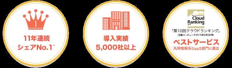シェアNo1 導入企業5000社以上 クラウドランキングベストサービス
