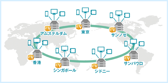 世界をつなぐ専用ネットワーク