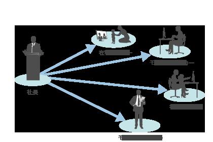 V-CUBE セミナー利用図