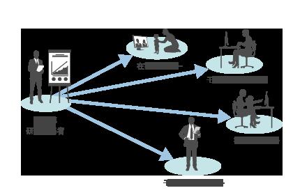V-CUBE セミナーによるWebセミナー図