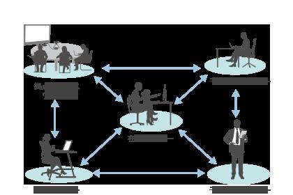 V-CUBE Gateによるビジネスチャット図