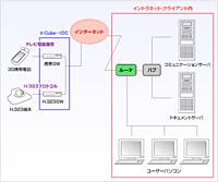 SI導入ネットワーク構成図
