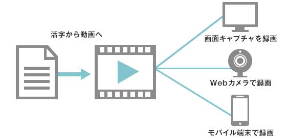オリジナル動画マニュアルを学習コンテンツとして活用
