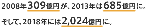 2008年309億円が、2013年は685億円に。そして、2018年には2,024億円に。