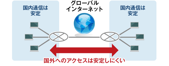 国内通信は安定しやすいが、国外へのアクセスは安定しにくい