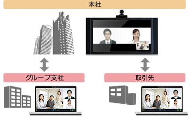 【連携メリット2】テレビ会議システムを設置していない支社や取引先と会議を開催