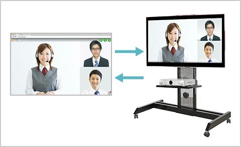 テレビ会議システムとの接続