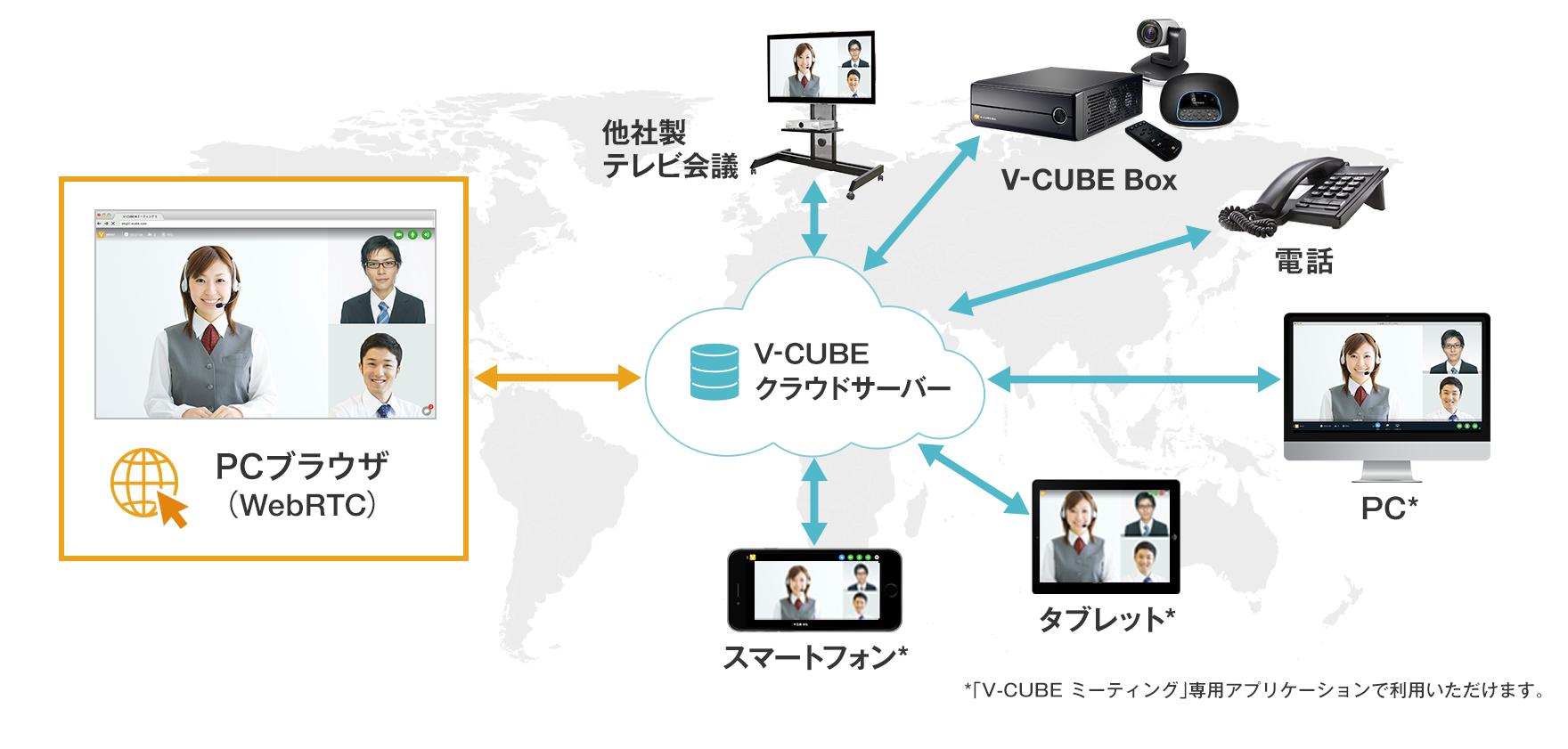 WebRTCに対応したV-CUBE ミーティング 5 のブラウザ版