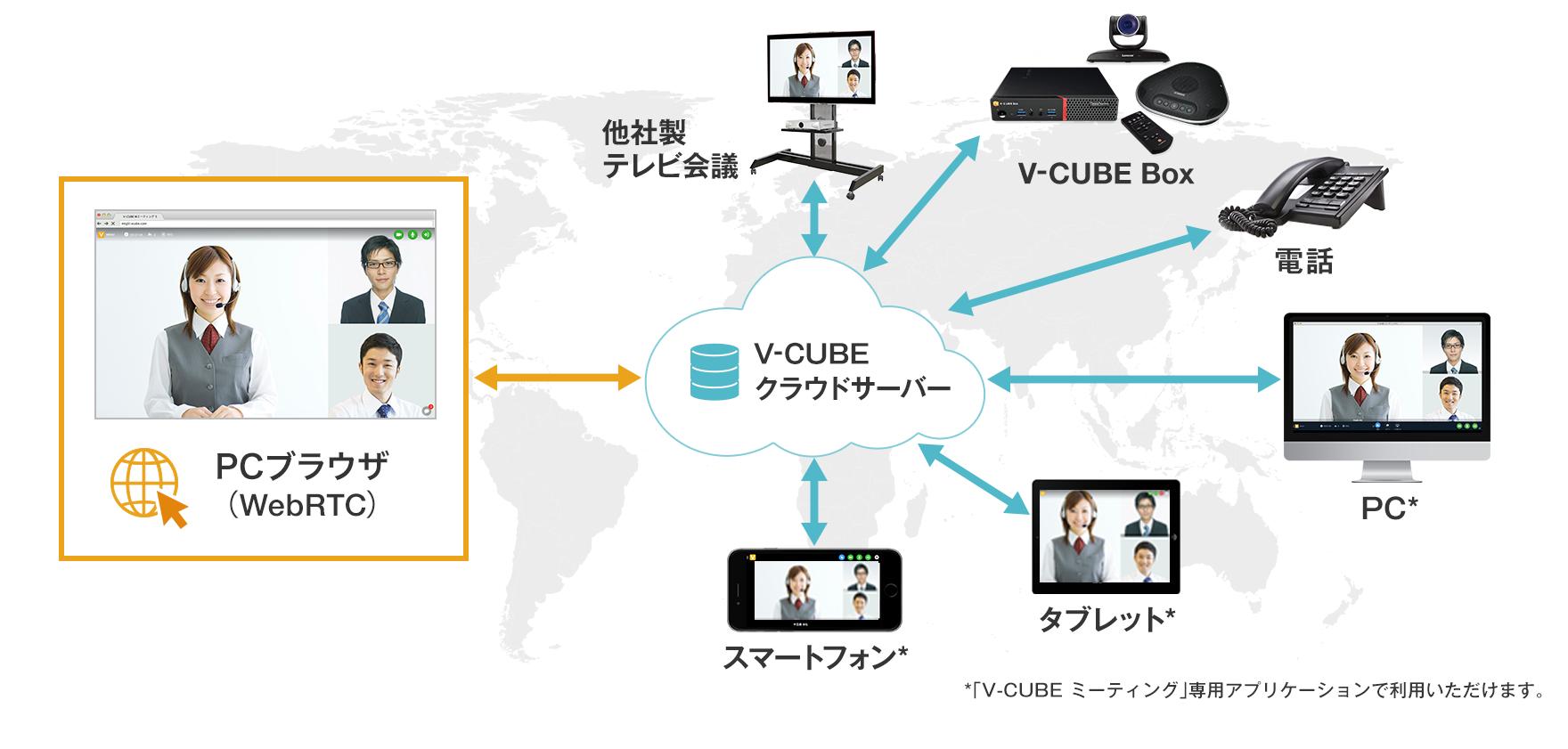 WebRTCに対応したV-CUBE ミーティング のブラウザ版