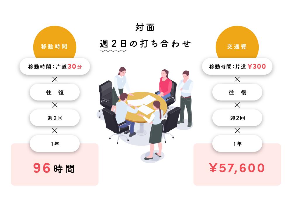 Web会議によるコスト削減