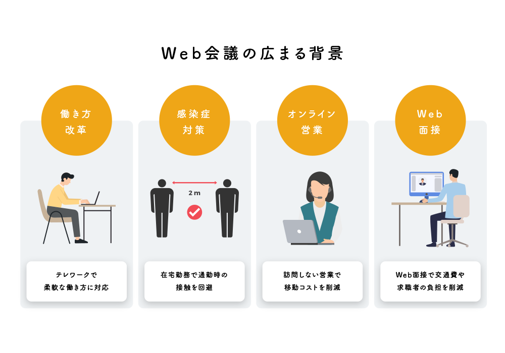 Web会議の広まる背景