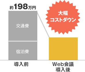 Web会議を導入した場合のコストメリット