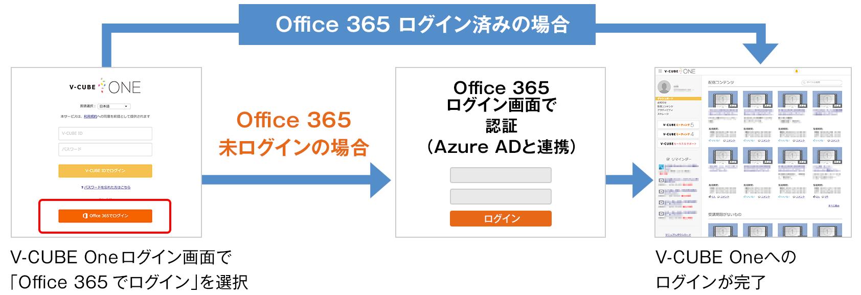Office 365 連携によるシングルサインオン