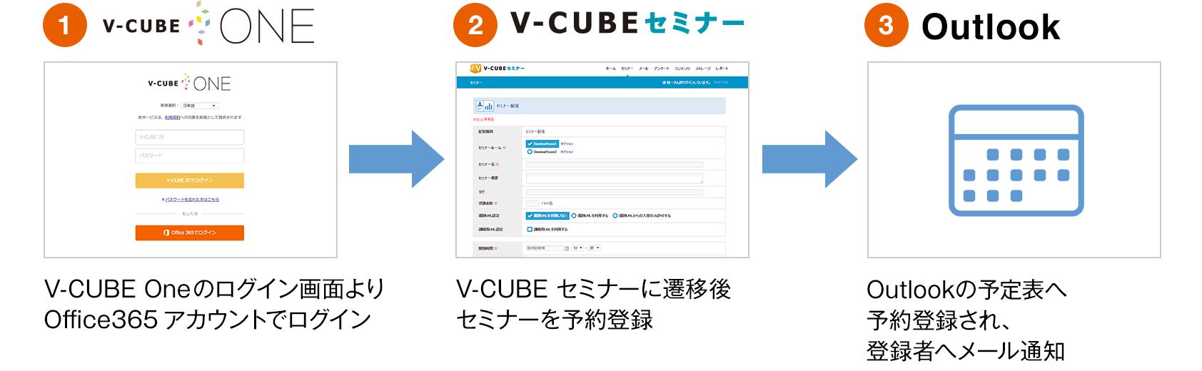 V-CUBE セミナー からOutlook 予定表への予約登録