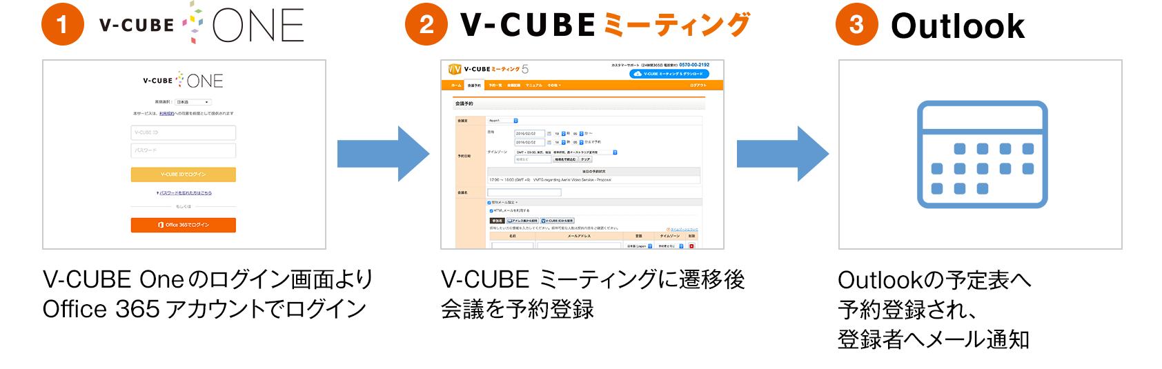 V-CUBE ミーティング からOutlookの予定表への予約登録