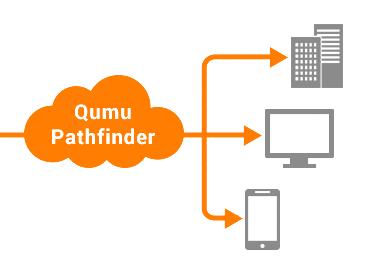 最適な動画配信・Qumu パスファインダー機能