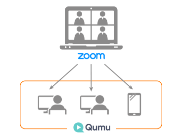 Zoom連携機能で録画データを自動配信