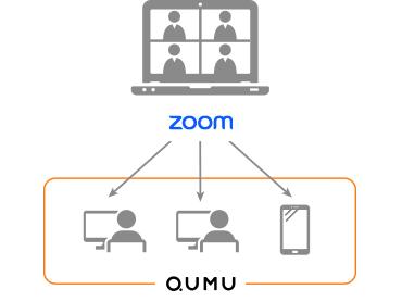 qumu zoom連携イメージ