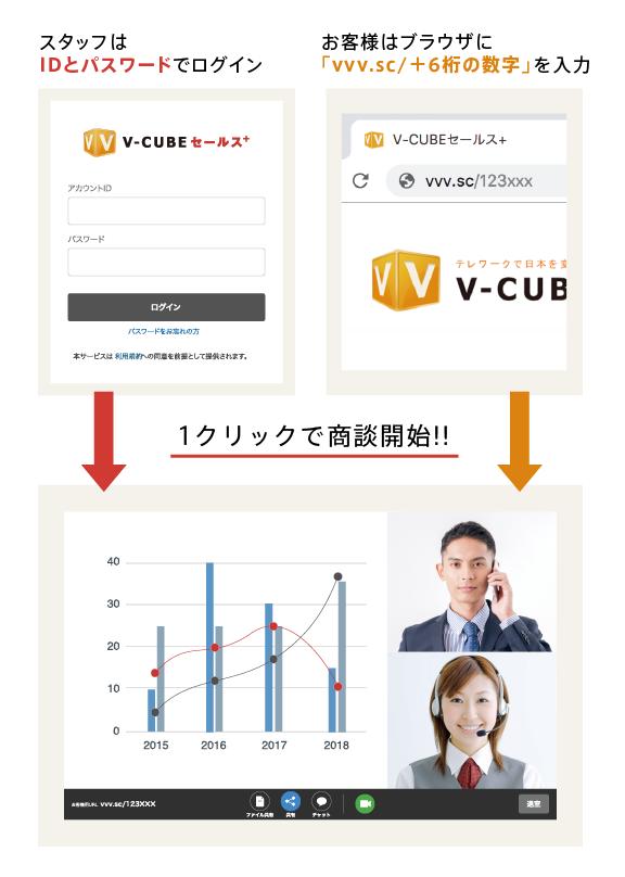 「V-CUBE セールスプラス」は、オンライン商談をスムーズに行えるコミュニケーションツール