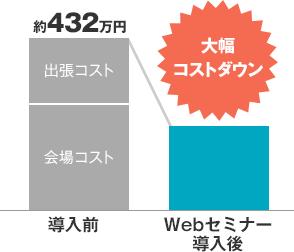 Webセミナーを導入した場合のコストメリット