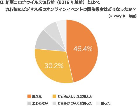 新型コロナウイルス流行後に「ビジネス系オンラインイベントの開催頻度が増えた」人は76.6%