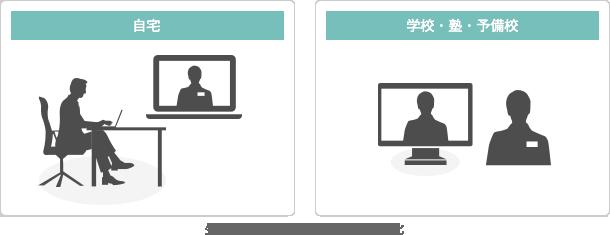 生徒と1対1の個別指導をオンライン化