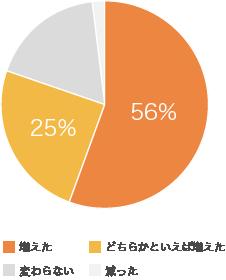 Web会議、8割の会社員が増えたと実感