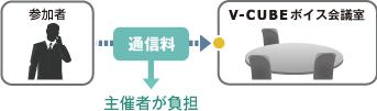 ダイヤルイン(ローカルアクセス・ローコール)