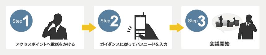 3ステップで簡単に会議開始